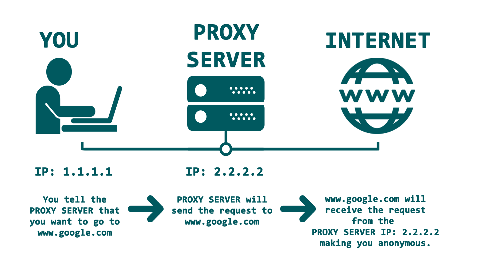 How to set-up a proxy